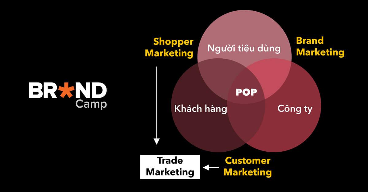 Trade Marketing là gì? Khái niệm, Vai trò và Đối tượng