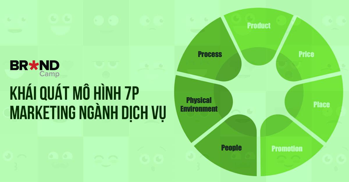 Khái quát mô hình 7P Marketing ngành dịch vụ