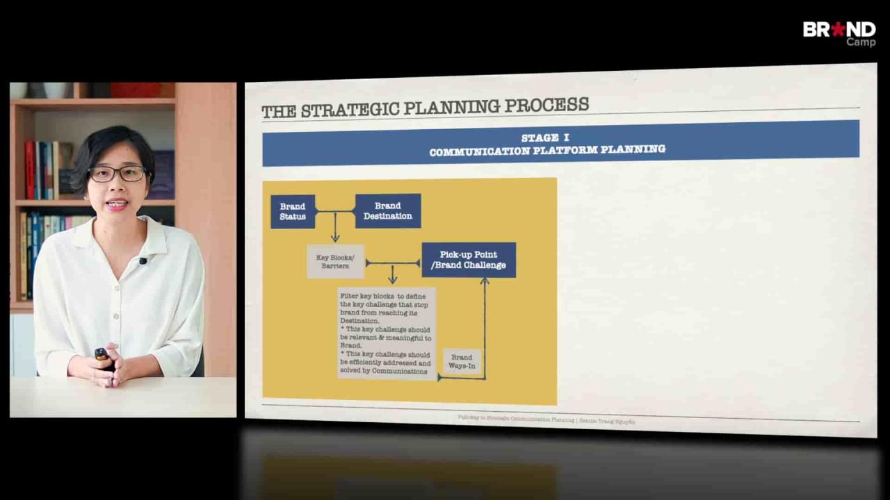 Pathway to Strategic Communication Planning:  Con đường Chiến lược Truyền thông - Đi để Đến