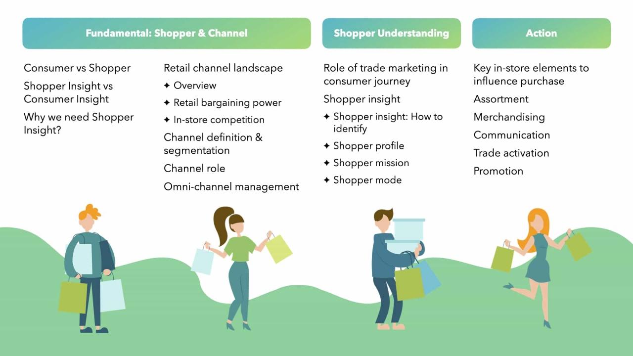 Shopper MIA (Mission - Insight - Action): Nắm bắt tâm lý người mua hàng