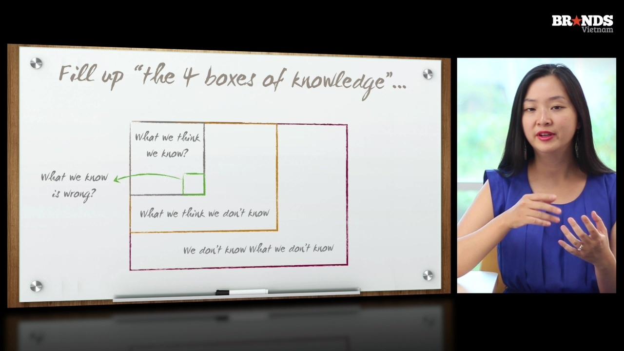 Quy trình Khám phá Insight 3-D