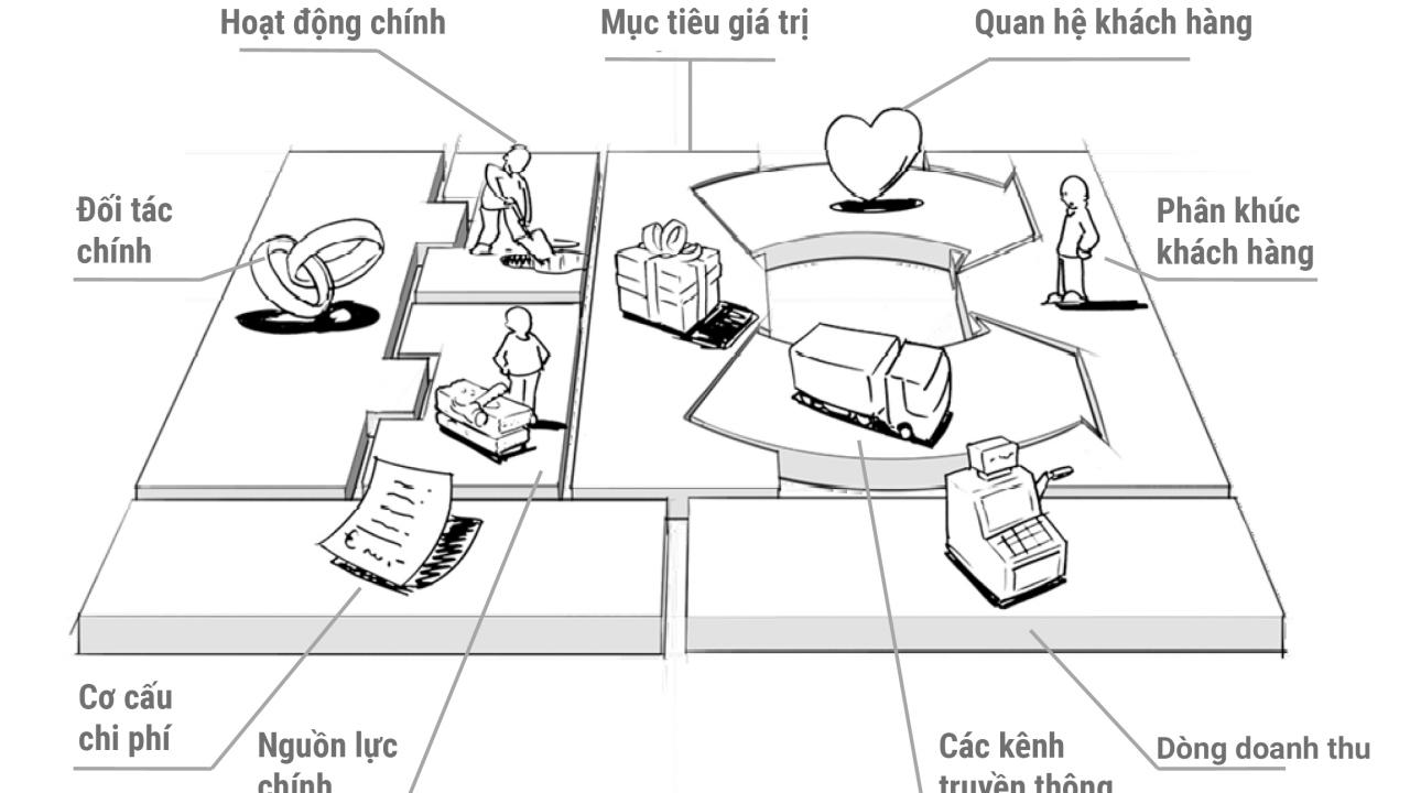 Bookaholic #5: Business Model Generation – Tạo lập mô hình kinh doanh